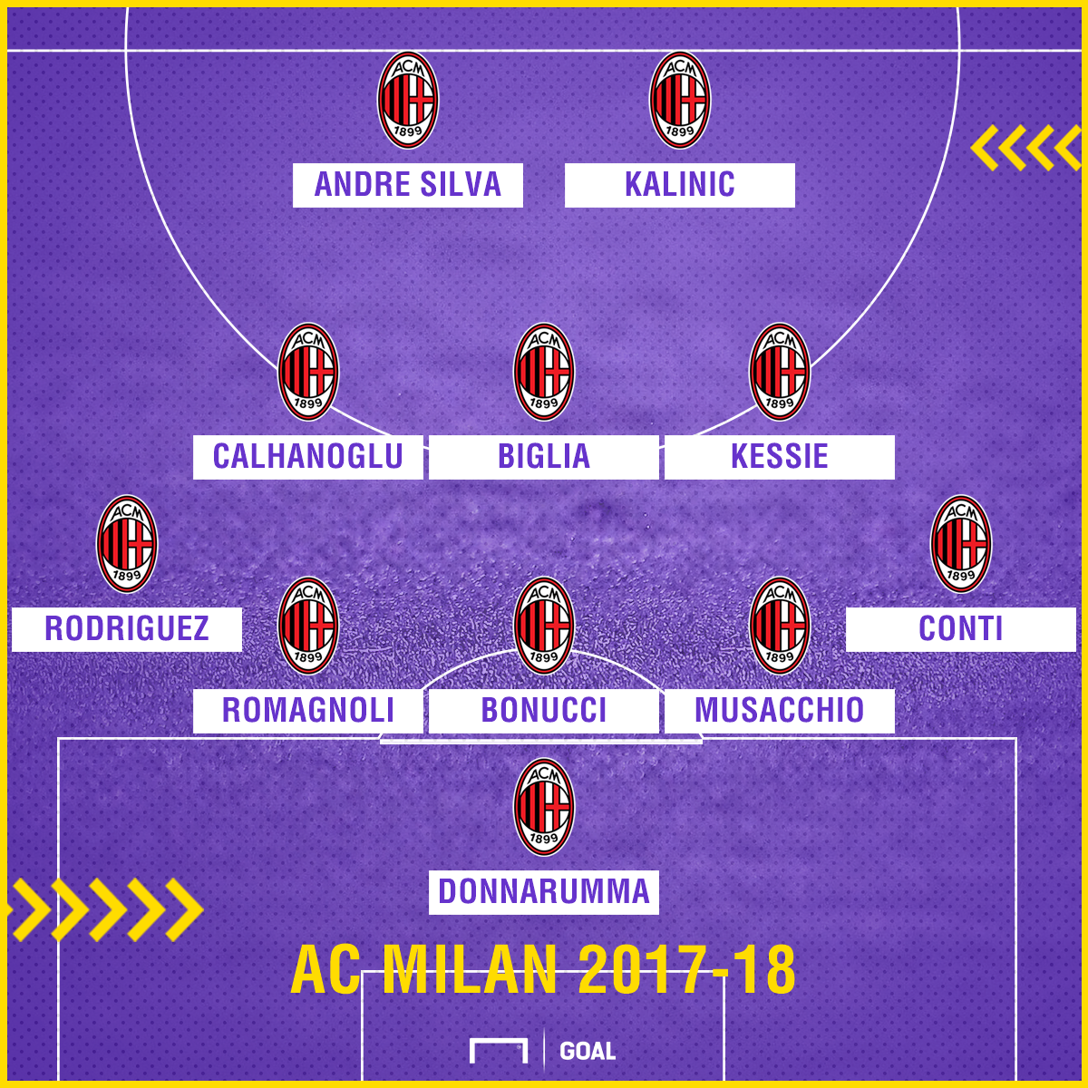 AC Milan Starting 11 PS