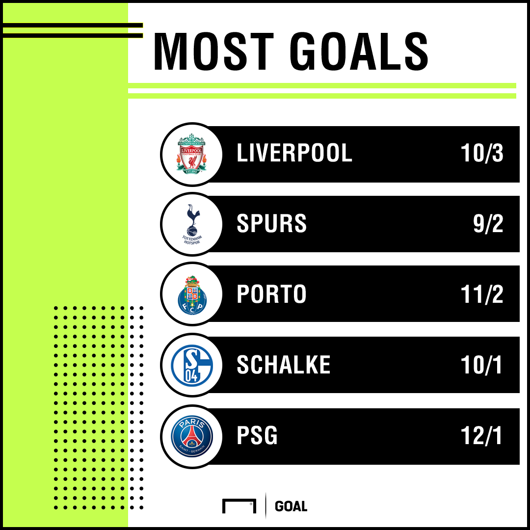 Most Champions League goals 0611 graphic