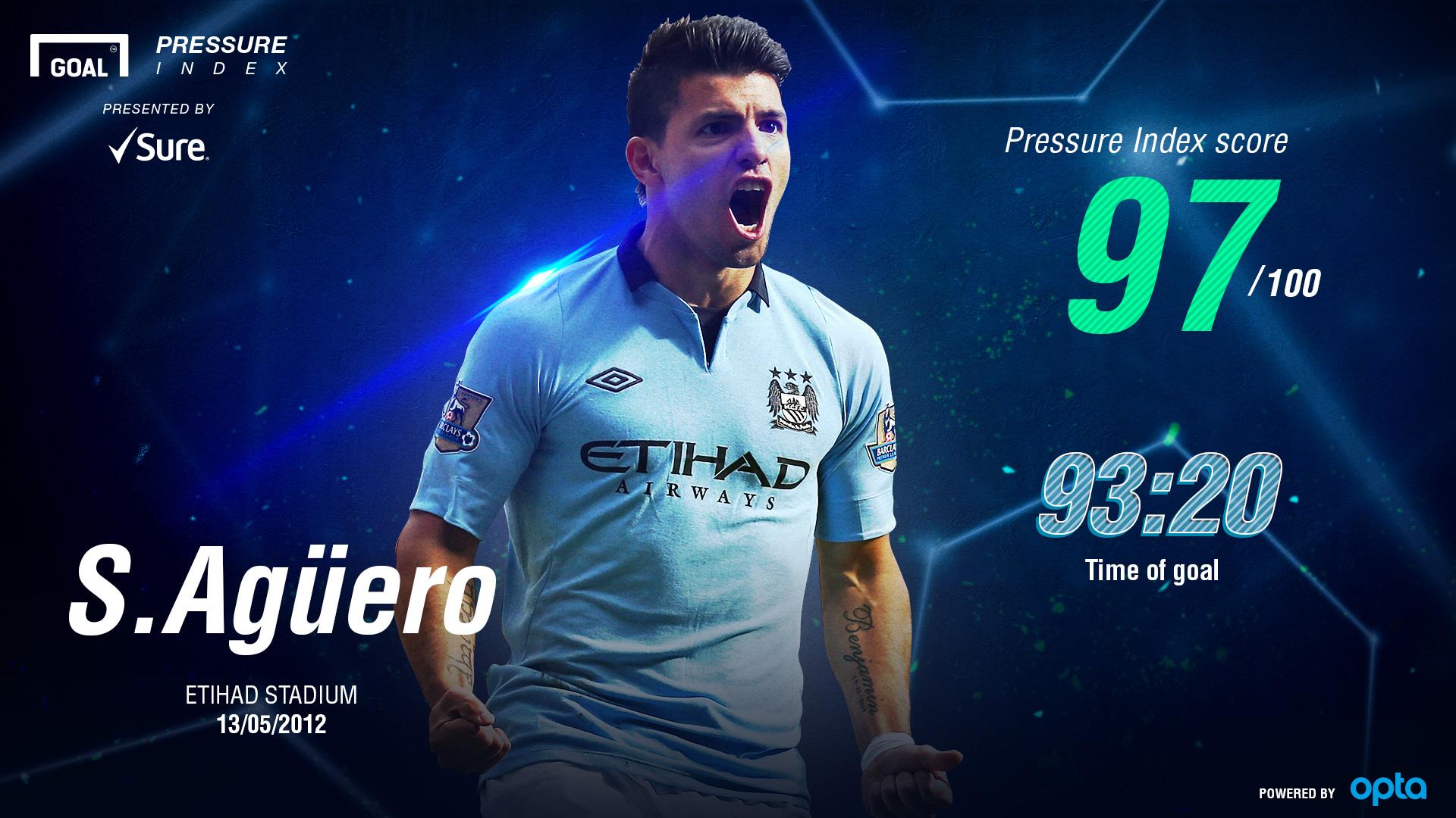 Aguero Pressure Index