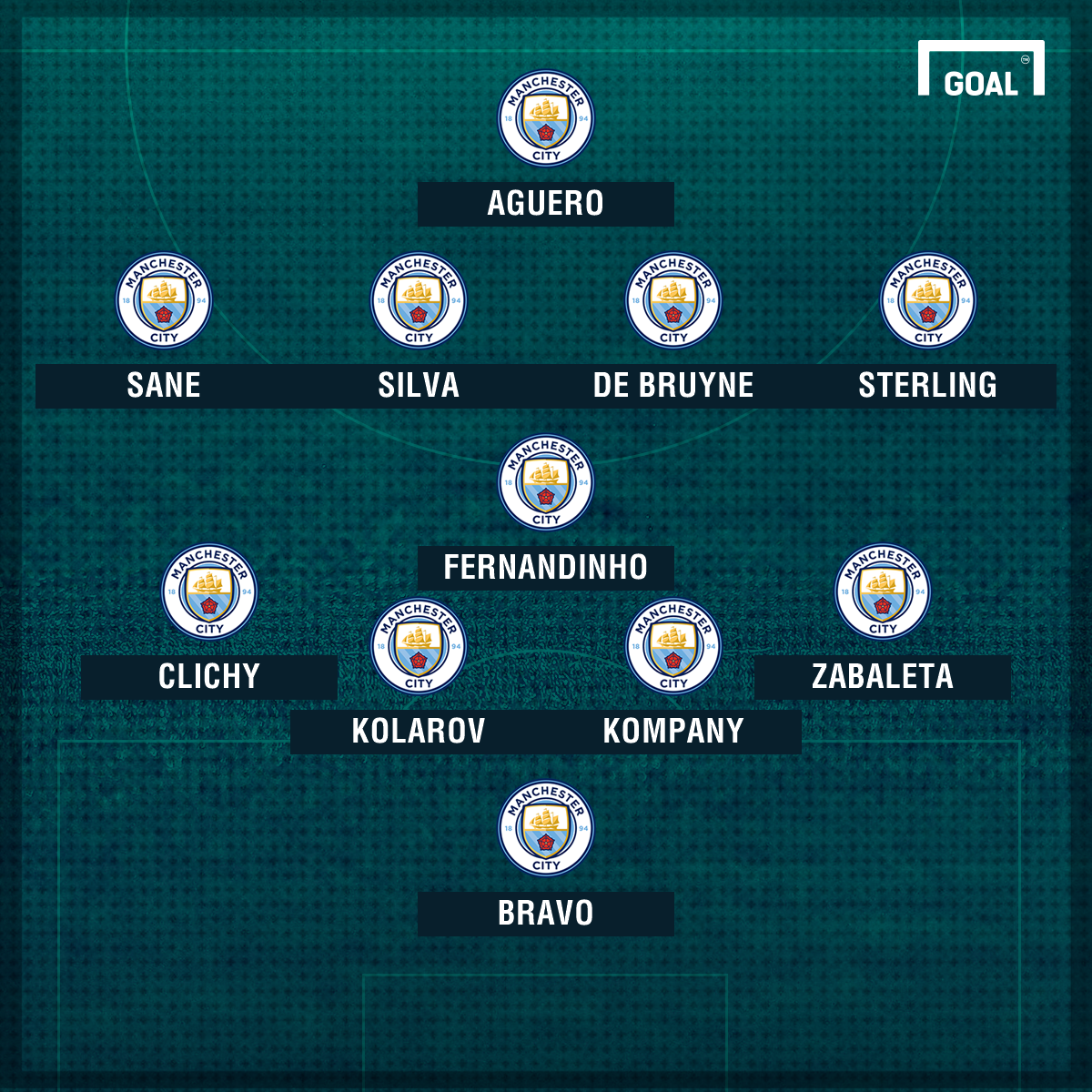 Man City v West Ham line-up