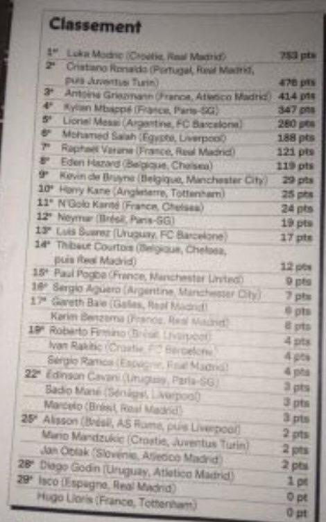 Ballon d'Or clasification