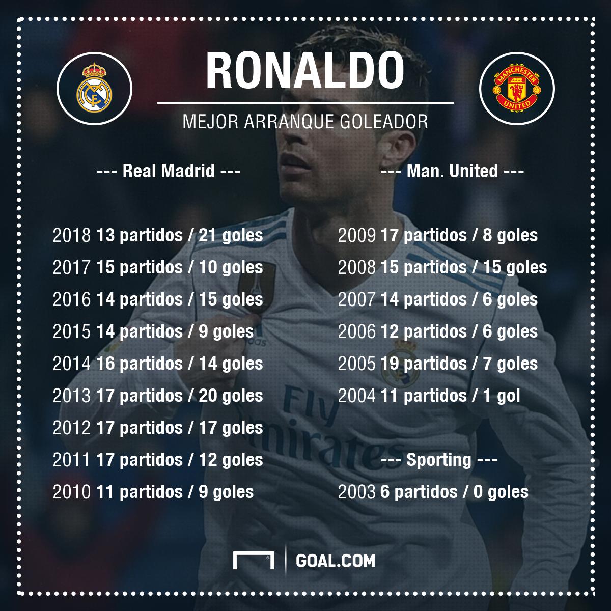 ¿Soberbia total? Ronaldo se admira profundamente:
