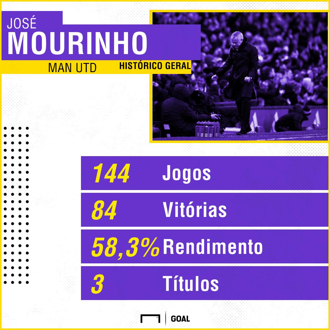 GFX José Mourinho Man Utd 27032019