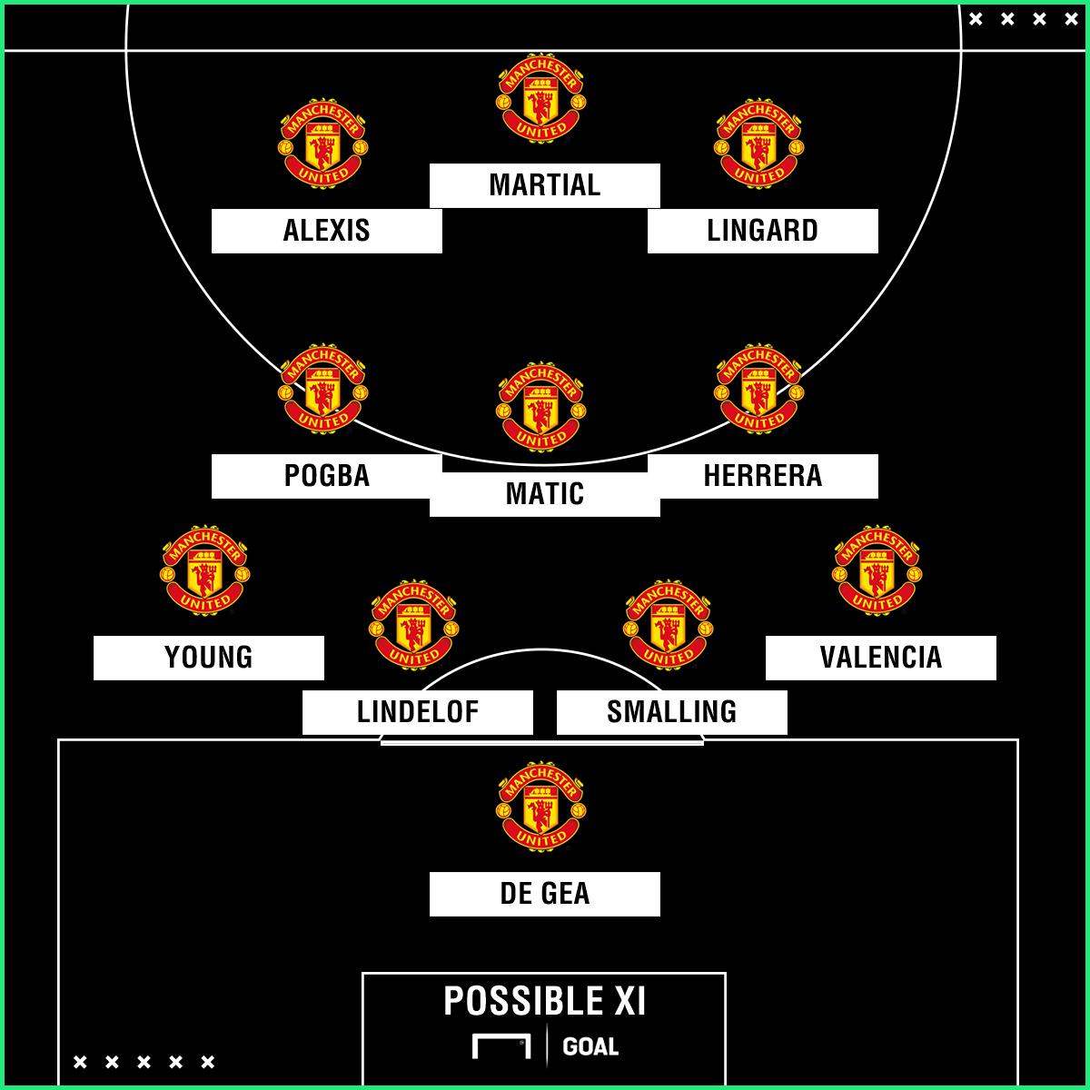 Possible Man Utd XI vs West Ham
