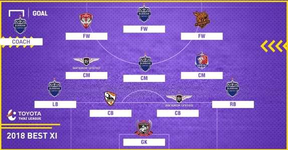 Best XI : ทีมยอดเยี่ยม โตโยต้า ไทยลีก ฤดูกาล 2018