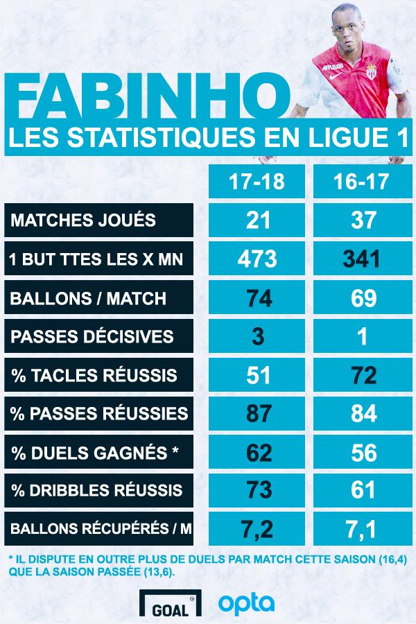Infographie Fabinho Monaco Goal