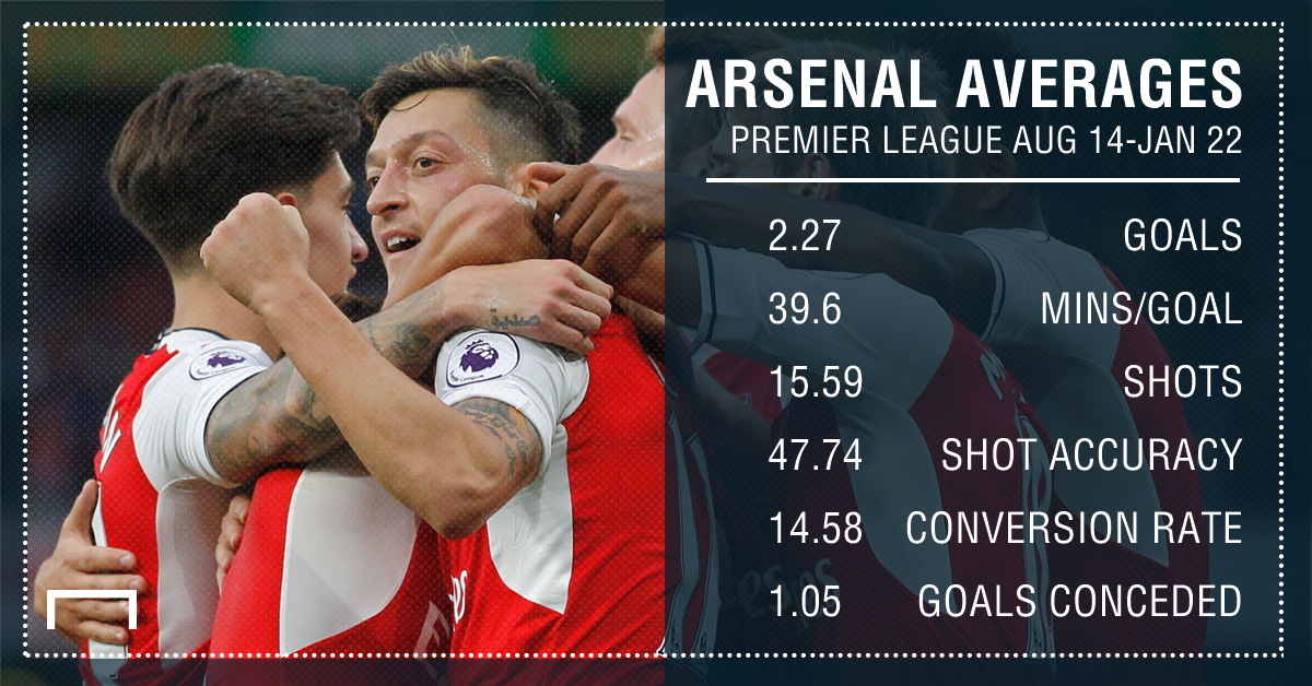 Arsenal averages Aug Jan
