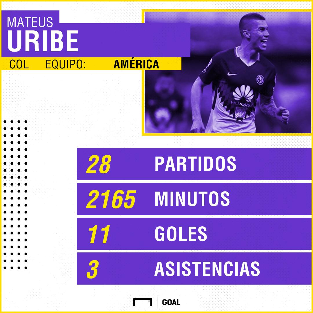 Mateus Uribe América PS