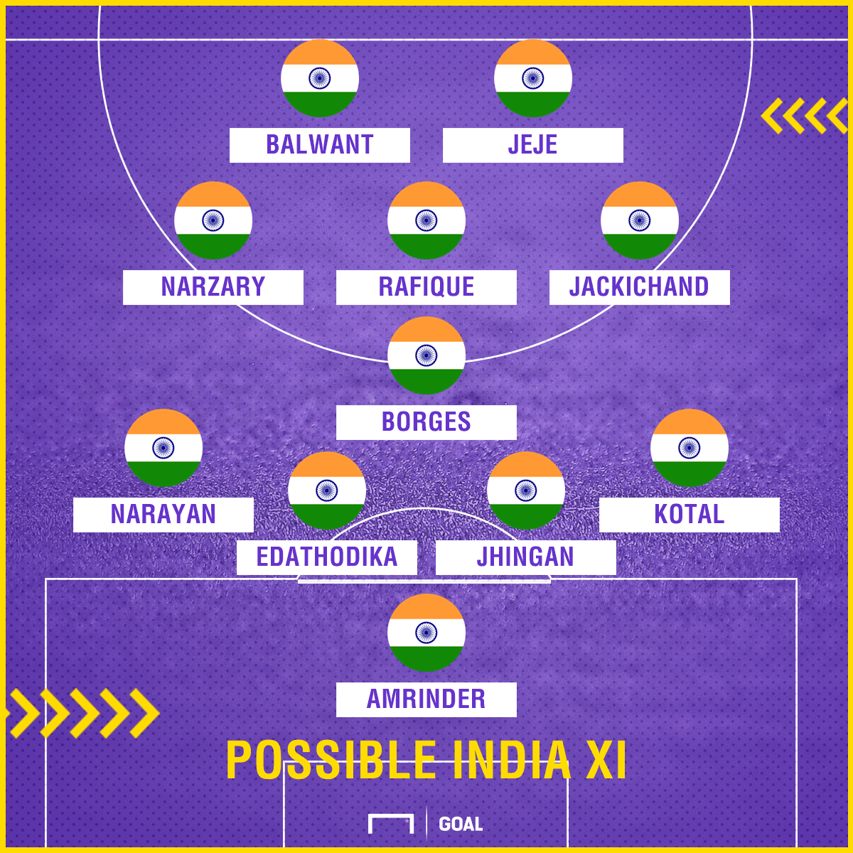 Possible India XI