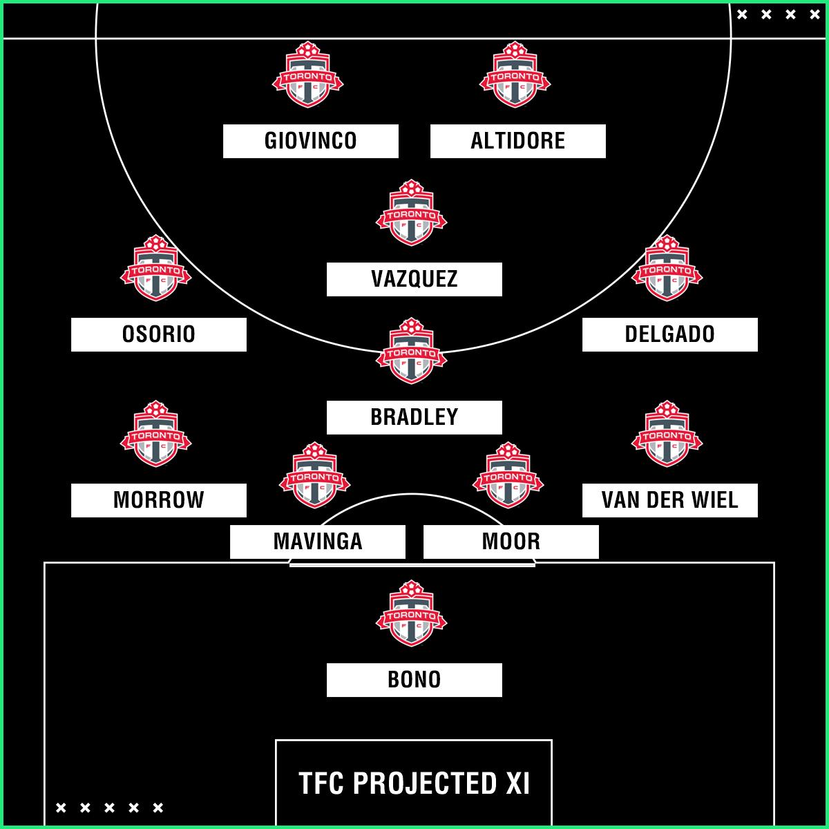Toronto FC projected XI GFX