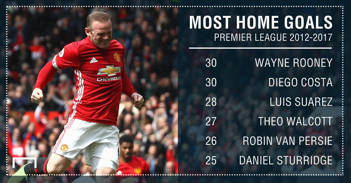 Premier League home goals 12 17 Rooney