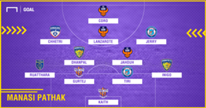 GFX Manasi Pathak ISL 4 Team of the Season