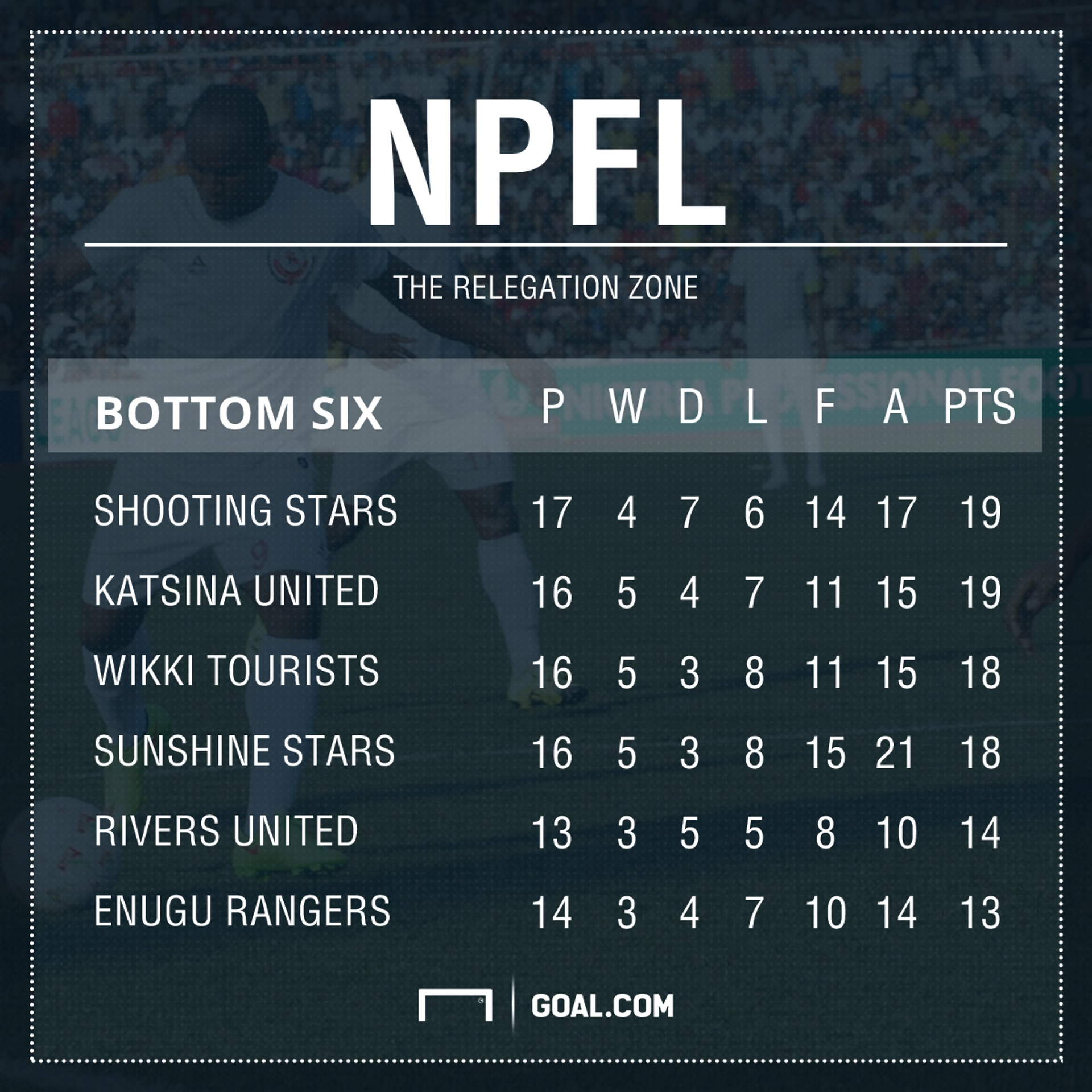 NPFL Relegation Zone