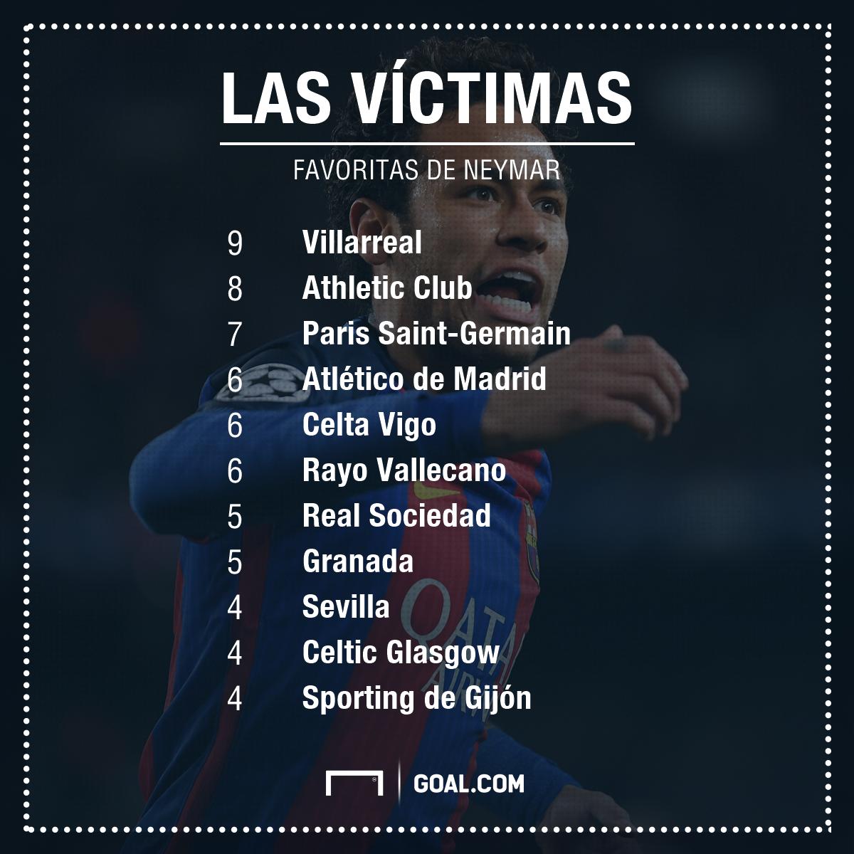 GFX Víctimas Neymar
