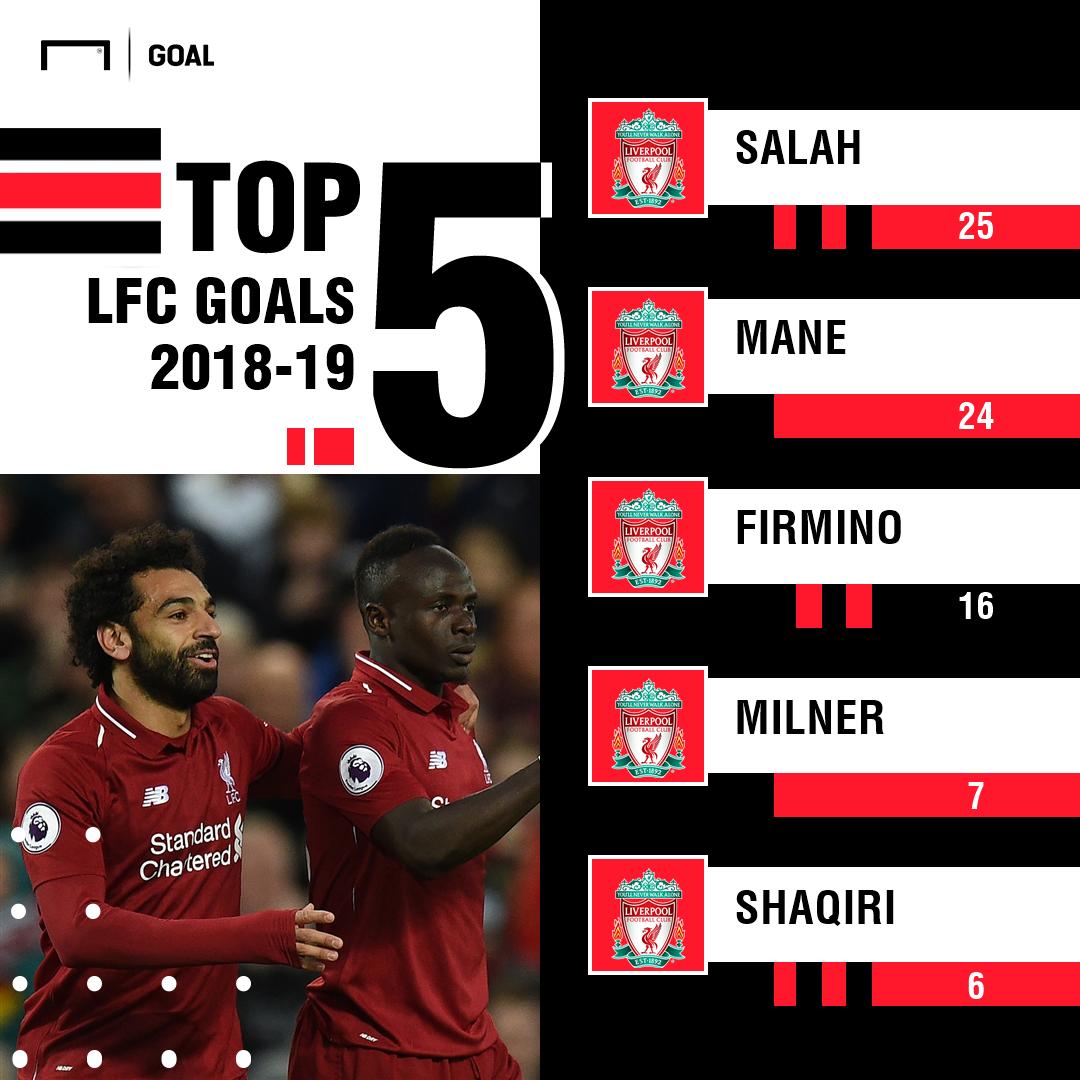 Liverpool Top 5 Goals PS