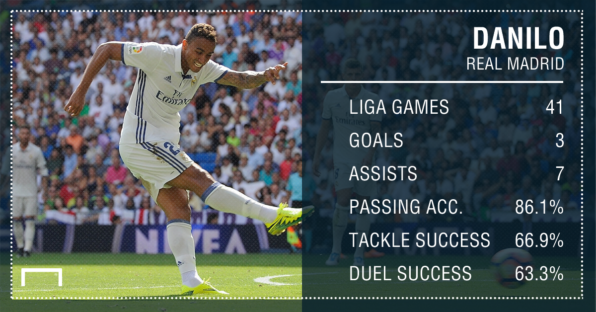 Danilo Real Madrid Stats PS