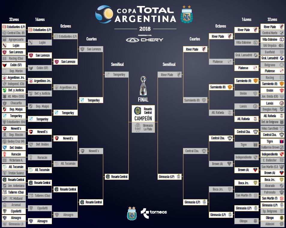 Copa Argentina 2018: cruces, cómo es la llave, días, horarios y ...