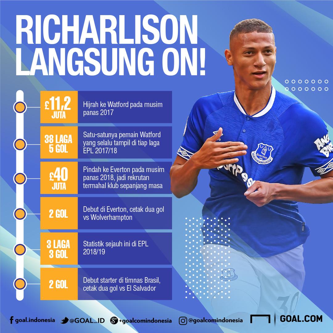 GFX Richarlison - Everton
