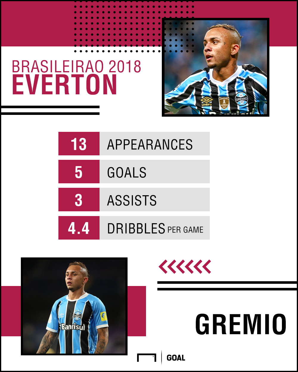 Everton Gremio GFX 13082018