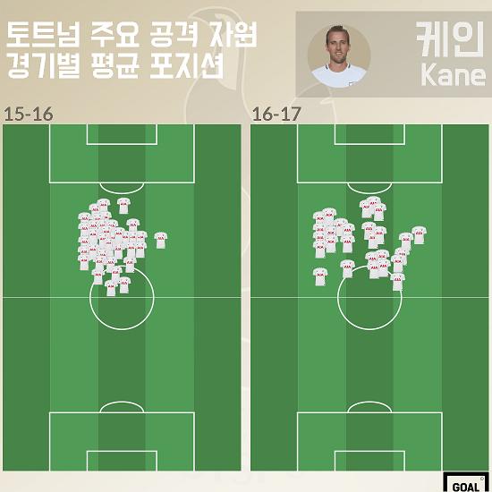 15-17 Kane average positions