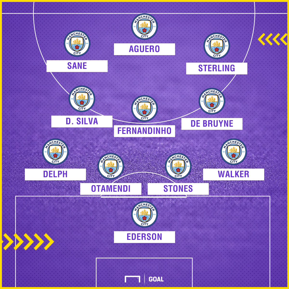 Man City possible XI (strong)