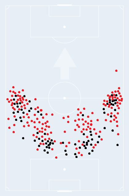 Avg position of defenders vs Real Madrid