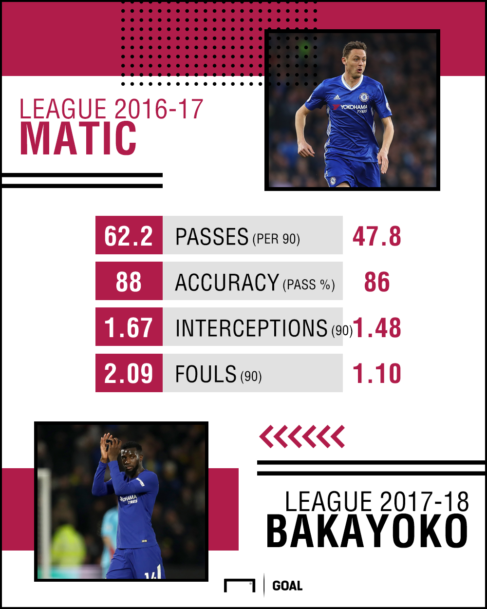 Matic-Bakayoko comparison