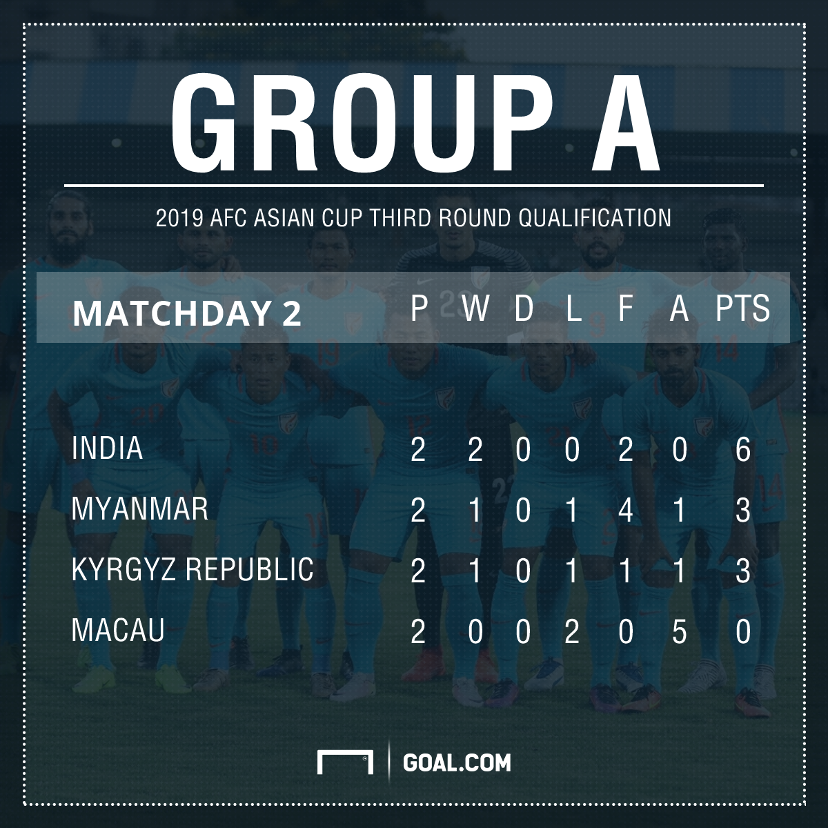 Asian Cup qualifying Group A table India Kyrgyz Republic