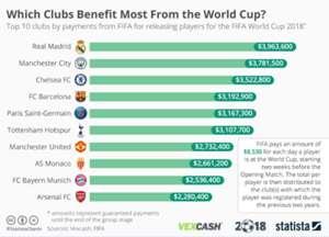 월드컵 클럽 보상순위