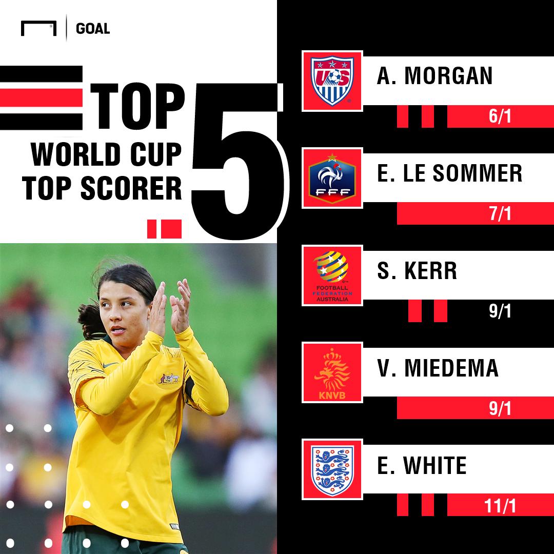 Women's World Cup Golden Boot graphic