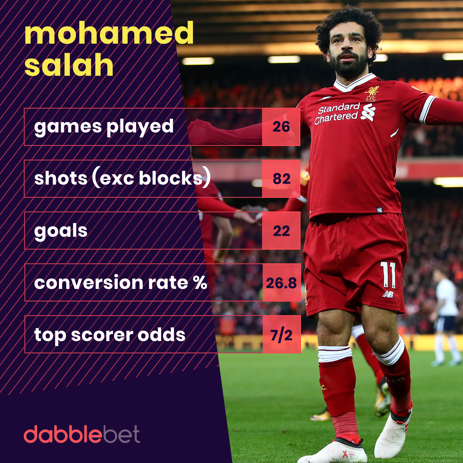 Mo Salah Premier League Shot Stats