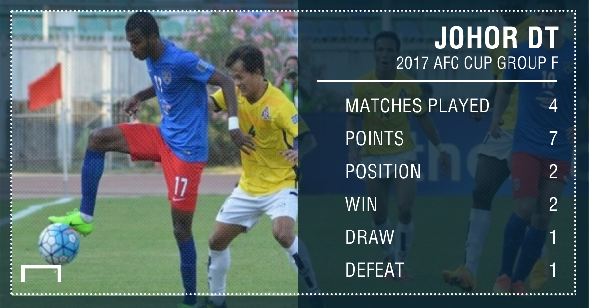 JDT AFC Cup MD 4