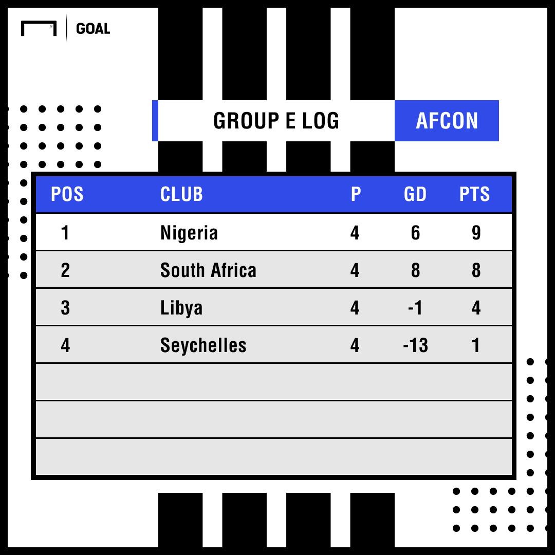 Afcon Group E log