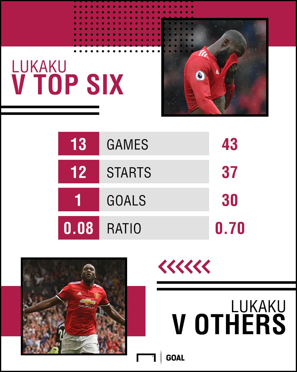 Romelu Lukaku stats Manchester United