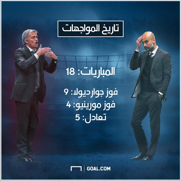 Mourinho Guardiola Premier League 26042017