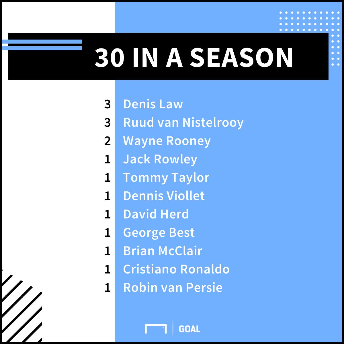 Man Utd 30-goal scorers