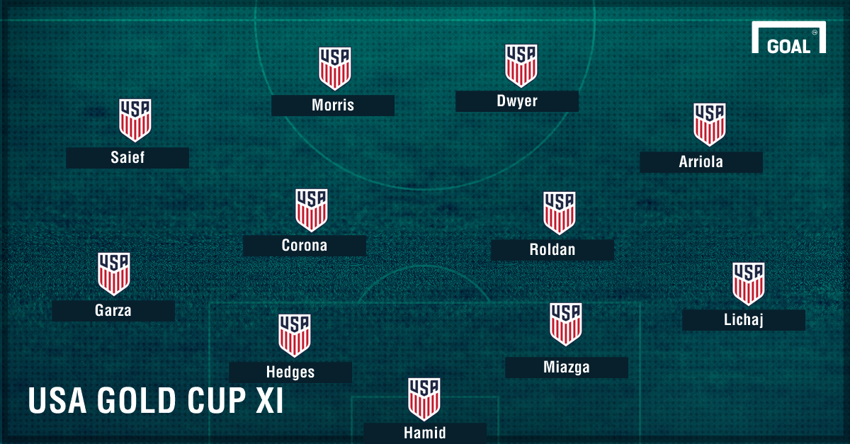 GFX Projected USA Gold Cup Group Stage XI 06192017