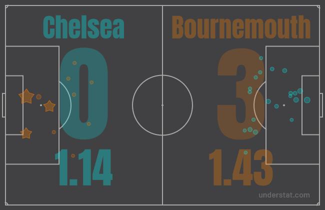 Chelsea vs Bournemouth xG