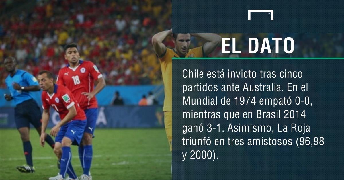 Chile-Australia