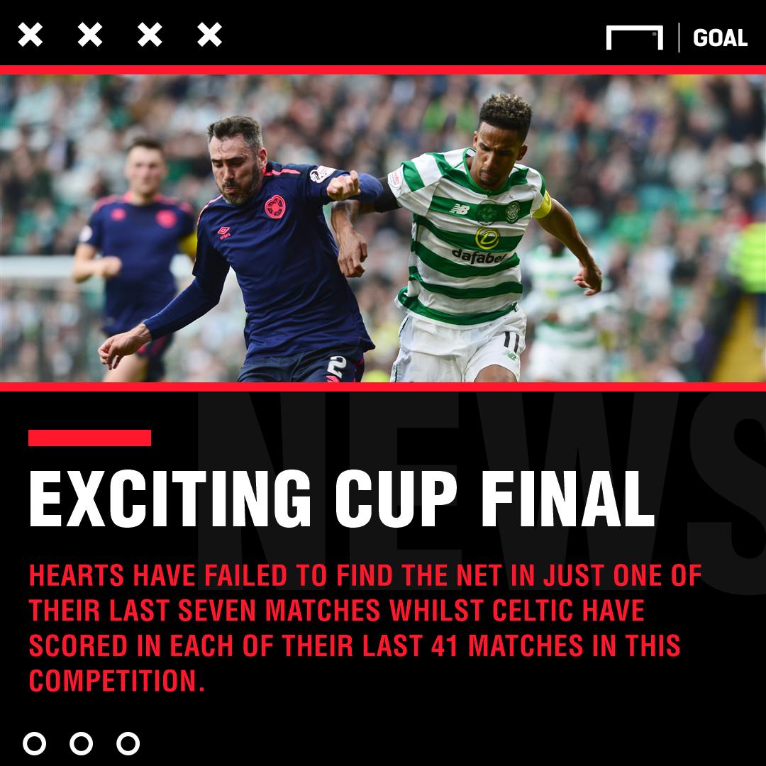 Hearts Celtic graphic
