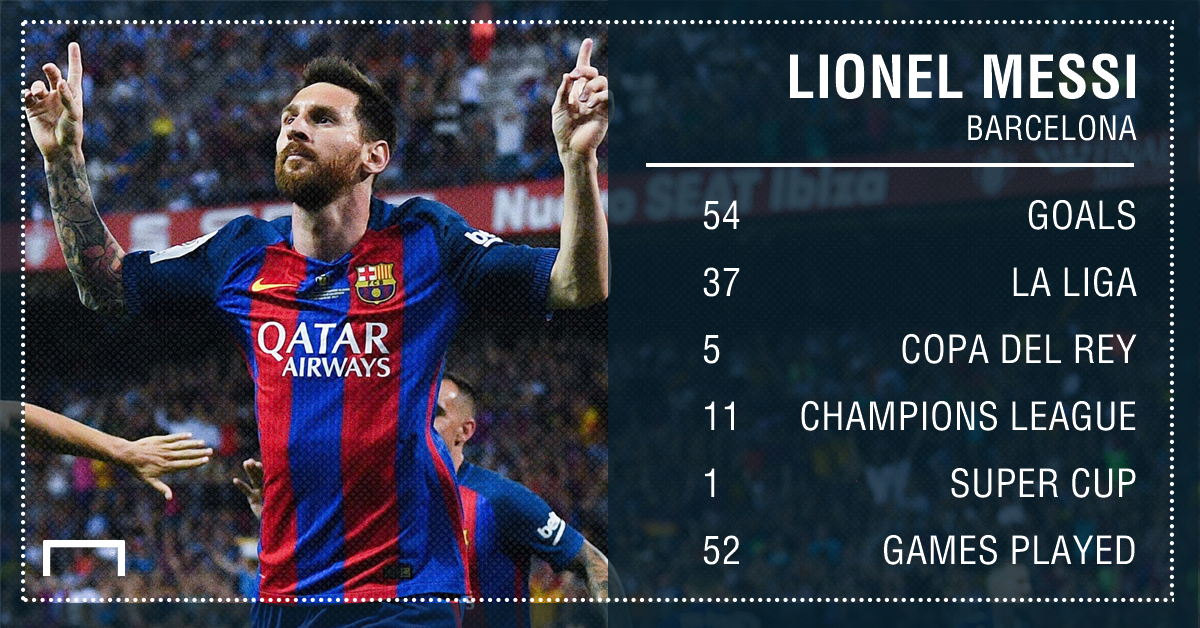e93807f4fee Who has scored the most goals in all competitions in 2016-17  Messi ...