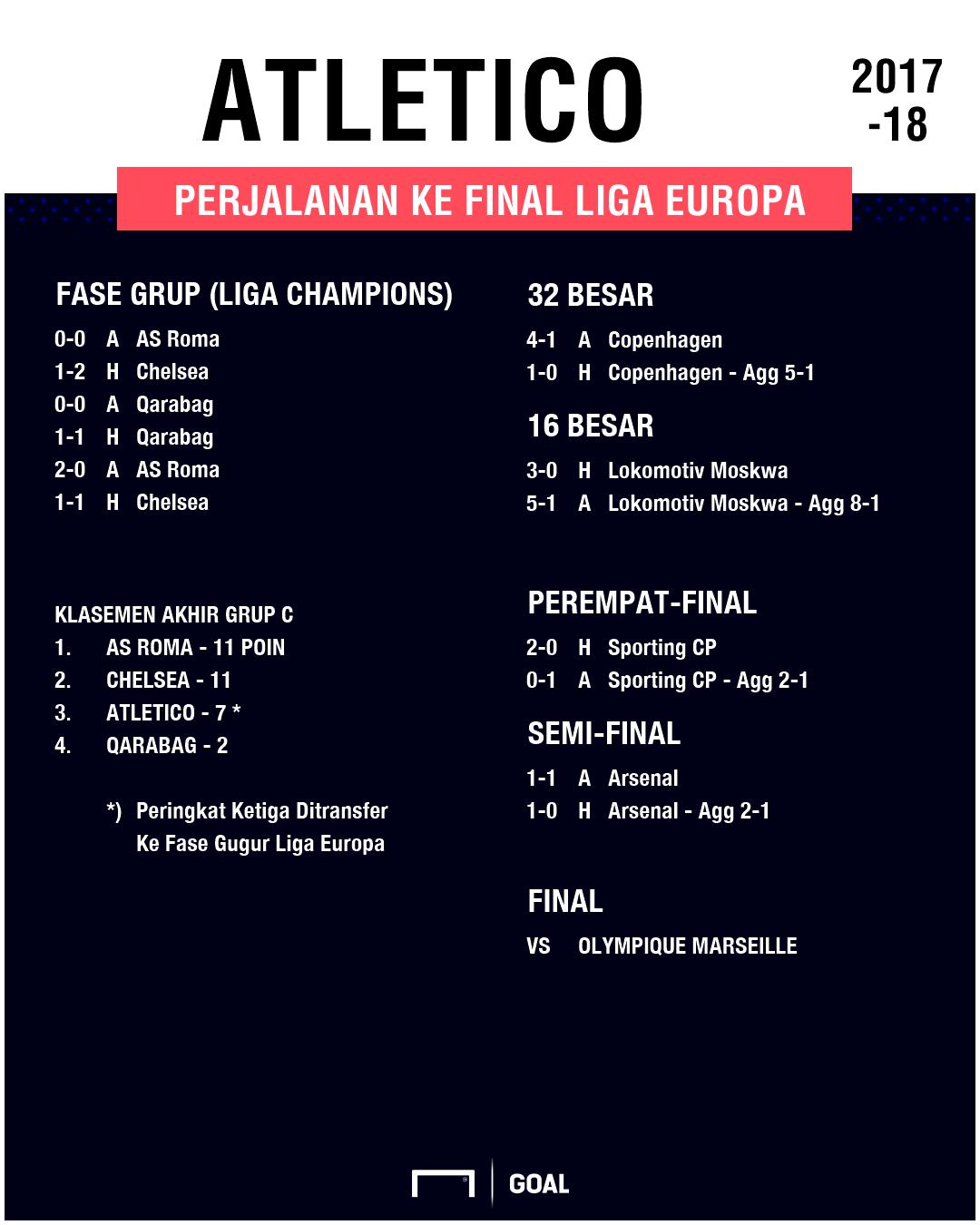 GFXID - Road to Final Liga Europa 17/18 - Atletico