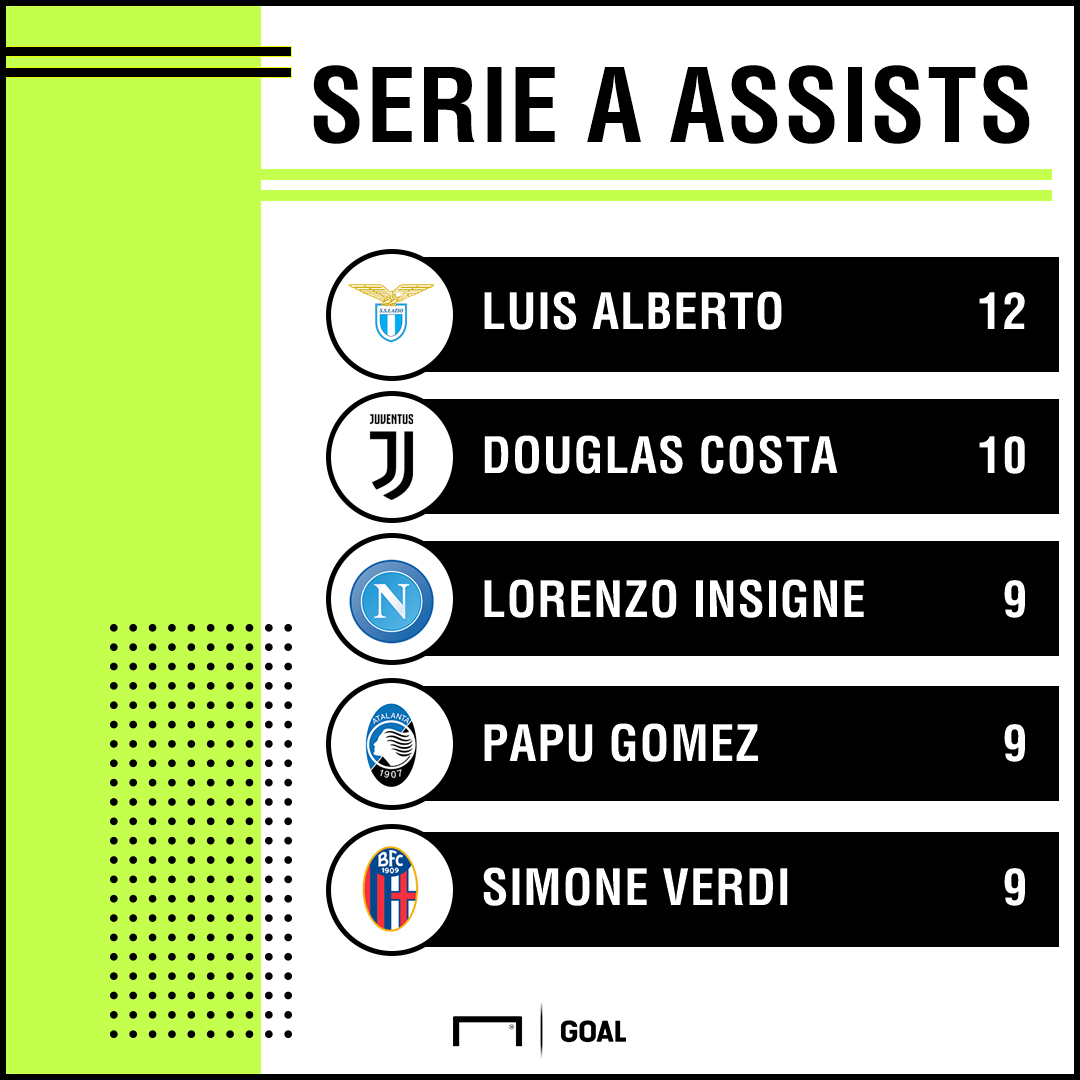 Serie A assists PS