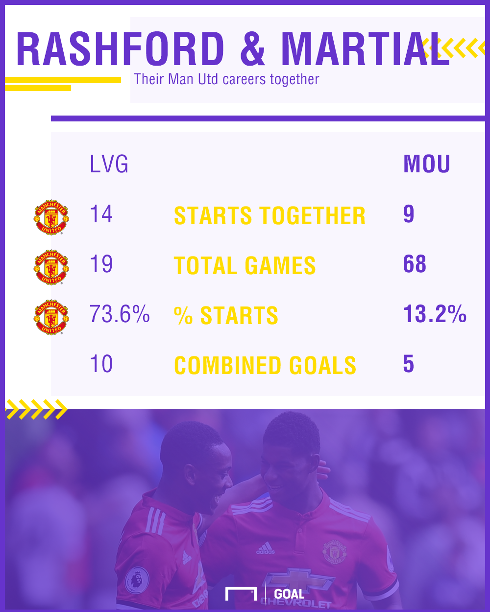 Anthony Martial and Marcus Rashford Manchester United