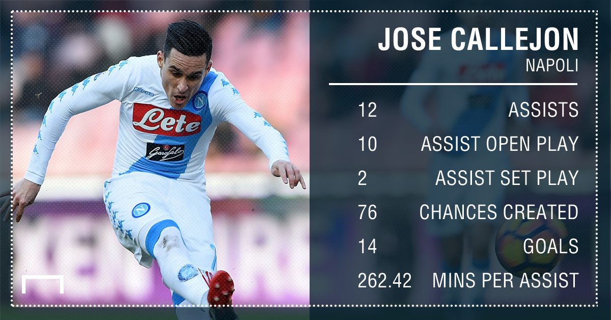 Jose Callejon Napoli assists 16 17