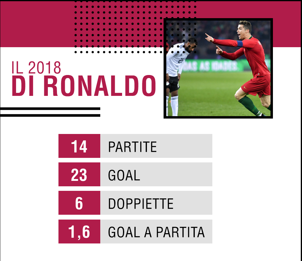 Guai fiscali per Cristiano Ronaldo: se non trova accordo rischia 10 anni