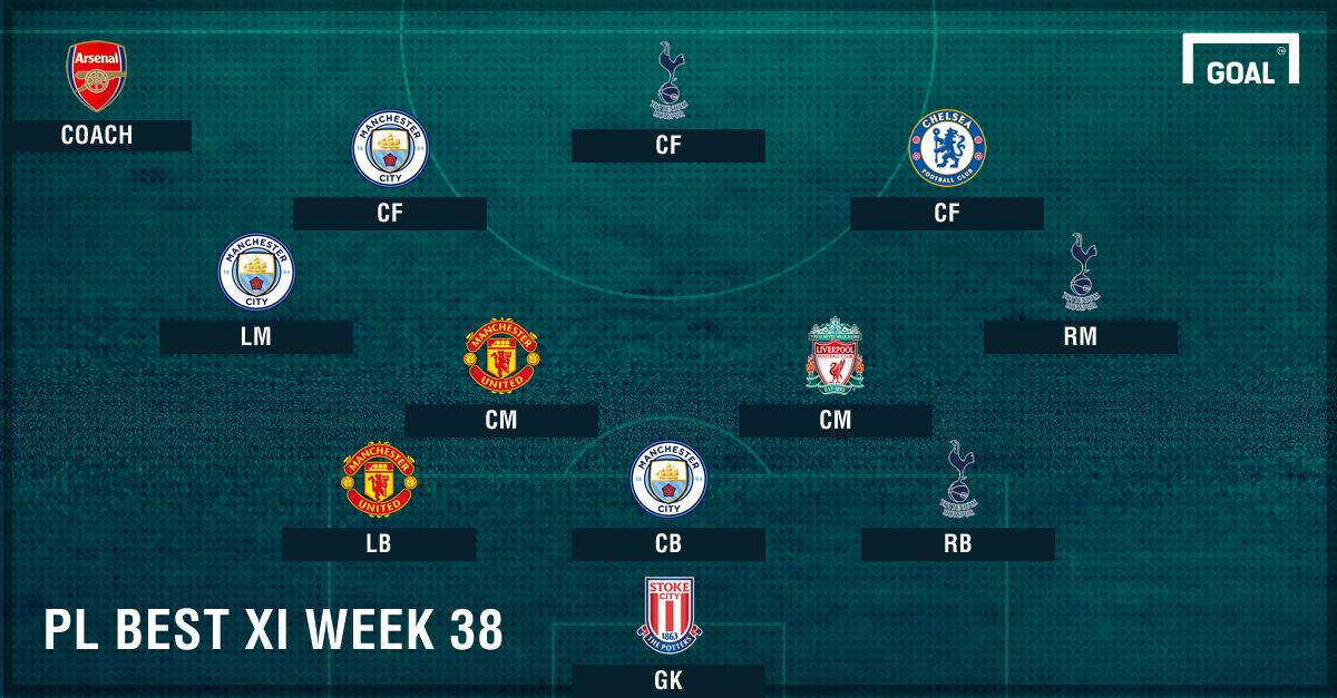 PL Team of the Week 2016-2017 สัปดาห์ที่ 38