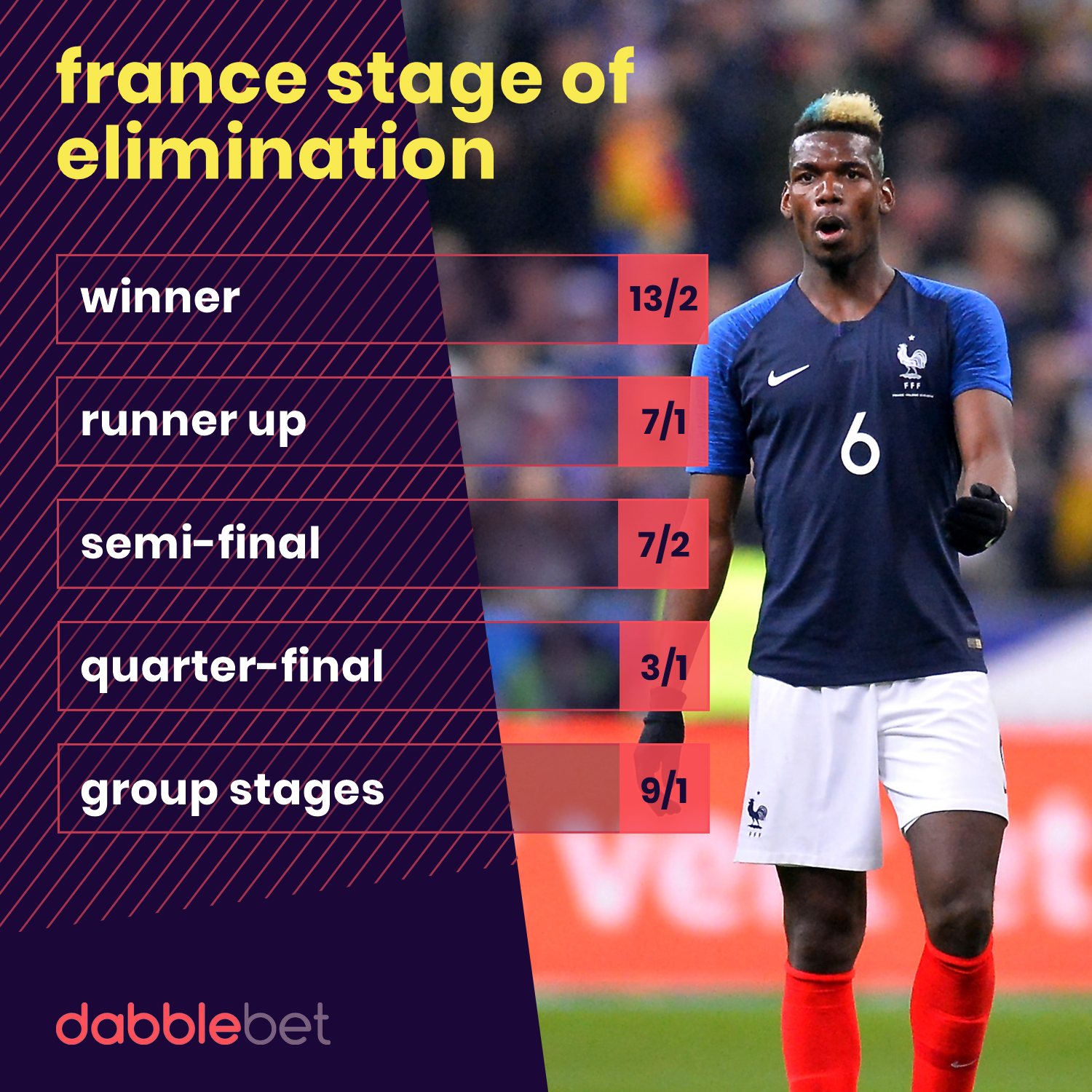 France World Cup odds graphic