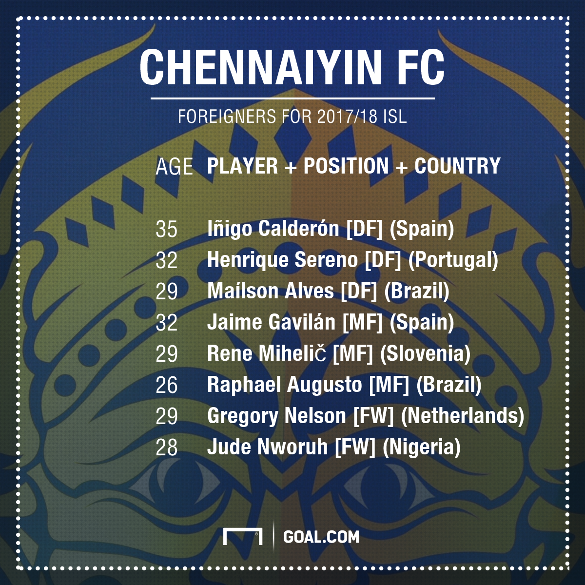 Chennaiyin foreign clan