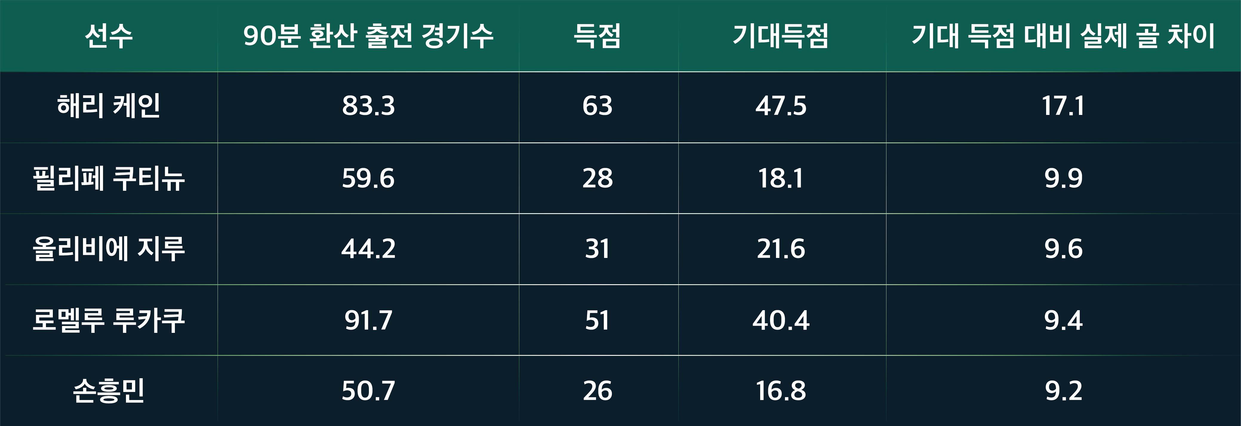 Son Heung-Min Data